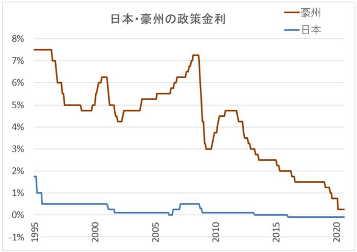 日本と豪州の政策金利比較グラフ