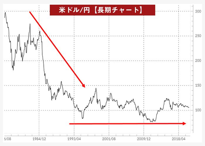 米ドル/円月足チャート(1976年以降)