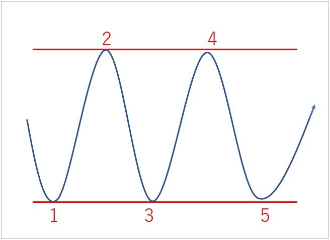 レンジ相場の概念図