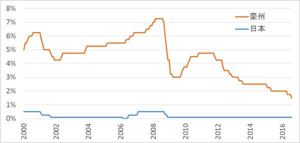 豪州と日本の政策金利差