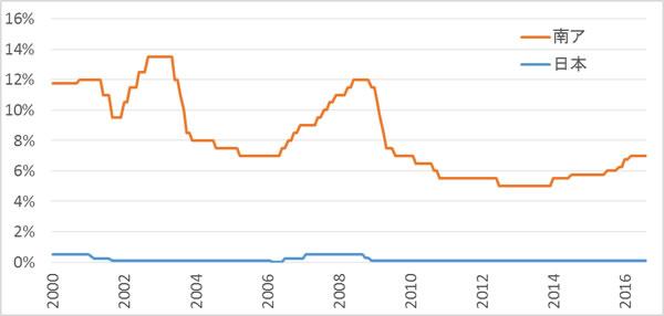 南アと日本の政策金利差