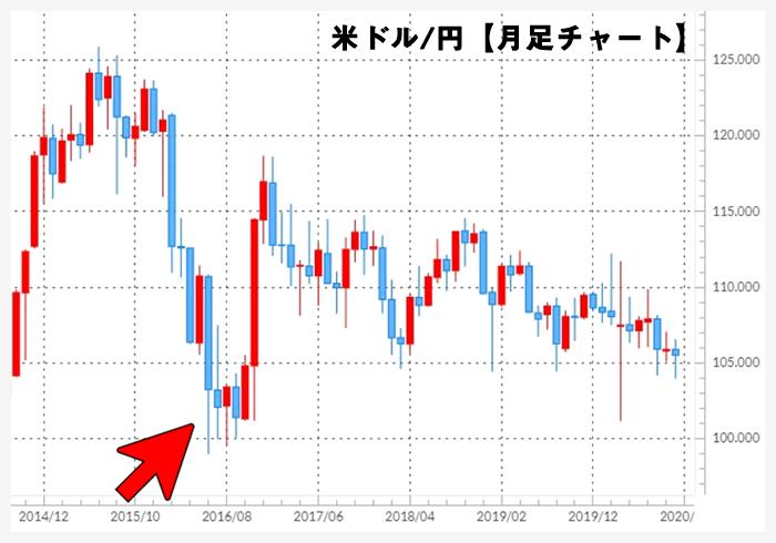 米ドル/円月足チャート(2014年~)