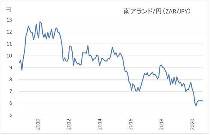 南アランド/円の長期チャート