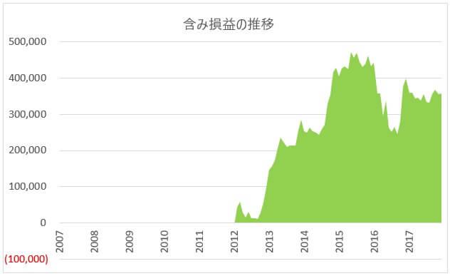2012年からの為替損益グラフ