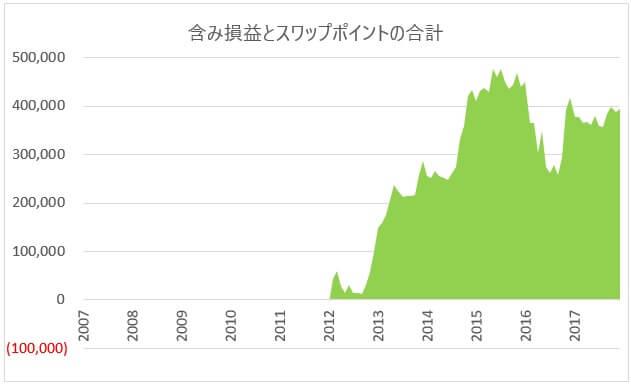 2012年からの損益集計グラフ
