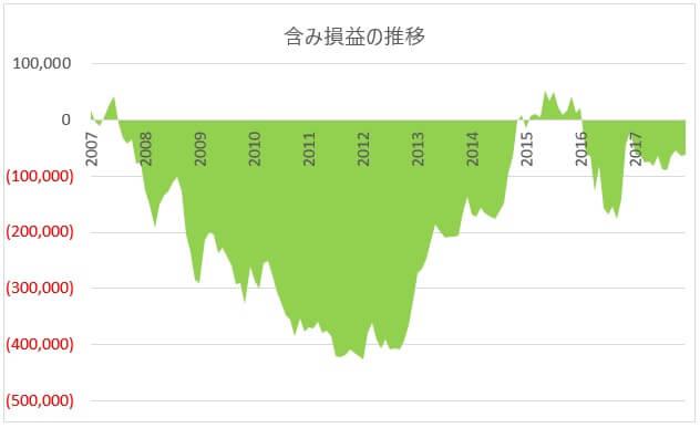 2007年からの為替損益グラフ