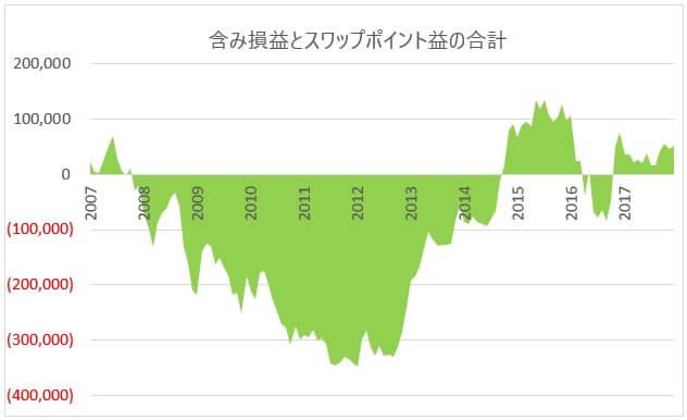 2007年からの損益集計グラフ