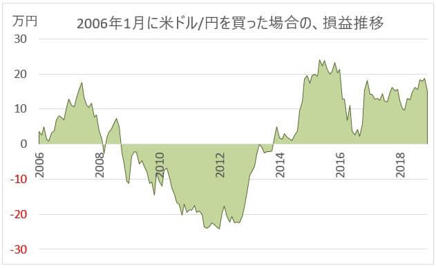 米ドル/円スワップ狙いの評価損益