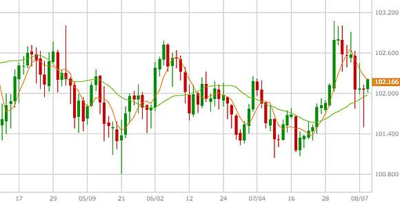 5日移動平均線と20日移動平均線(米ドル/円日足)図