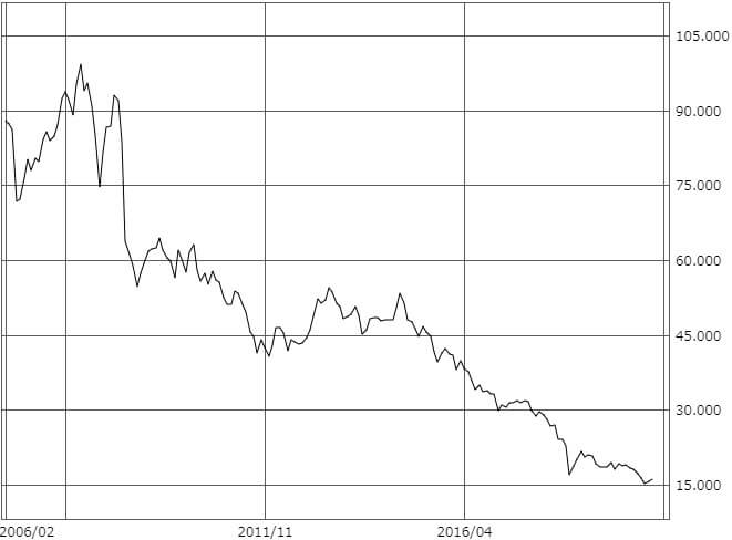 トルコリラ円の長期チャート